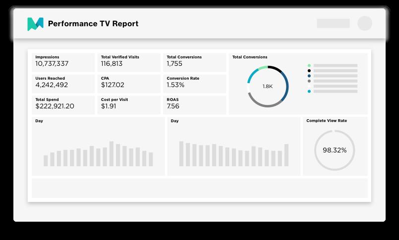 Performance TV Report